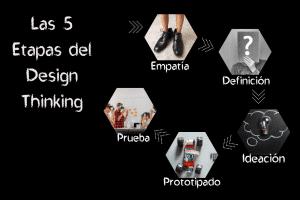 Imágenes con 5 etapas de la relación entre innovar fracaso y Design Thinking