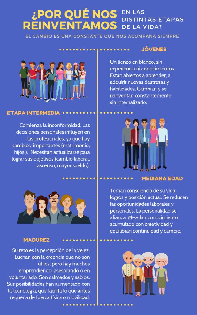 Infografía con explicación de la reinvención en las etapas de la vida