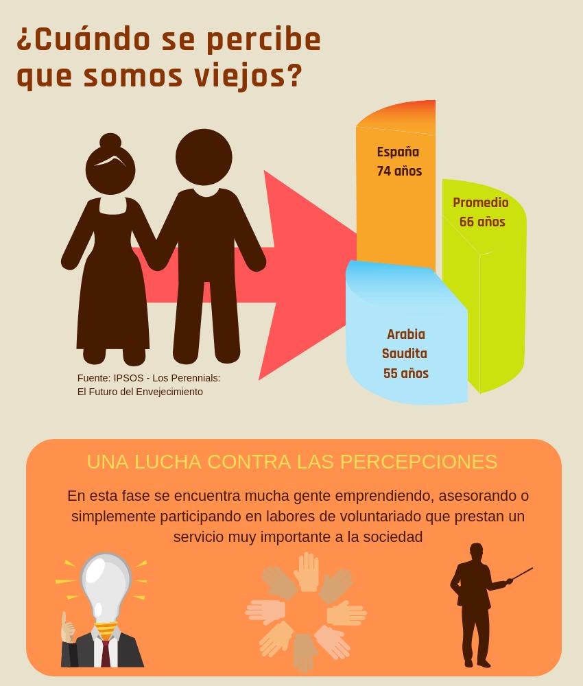 Infografía sobre la visión de reinvención y vida en los mayores
