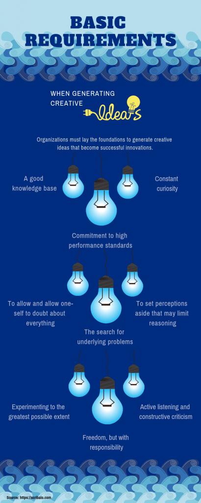 Infografía sobre requisitos para la creatividad e innovación en las empresas